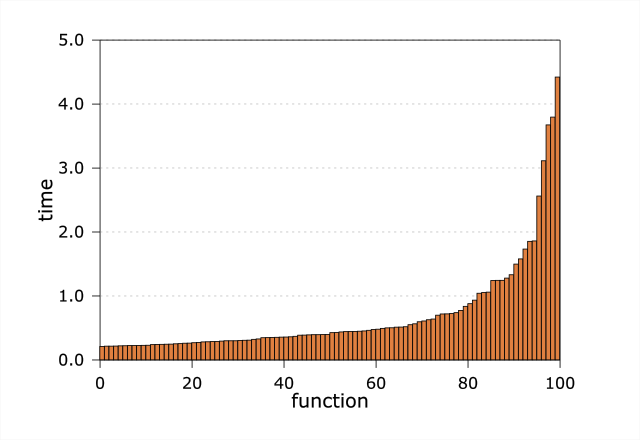 figure 2: detail of the top 100 functions by time